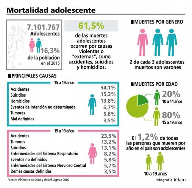 Las cifras sobre el suicidio adolescente