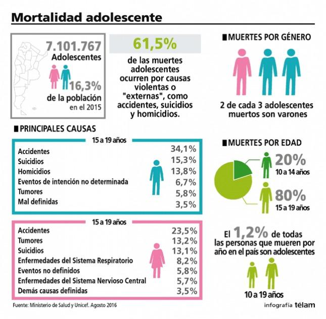 mortalidad adolescente