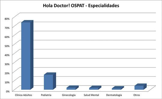 Hola Doctor! especialidades ospat